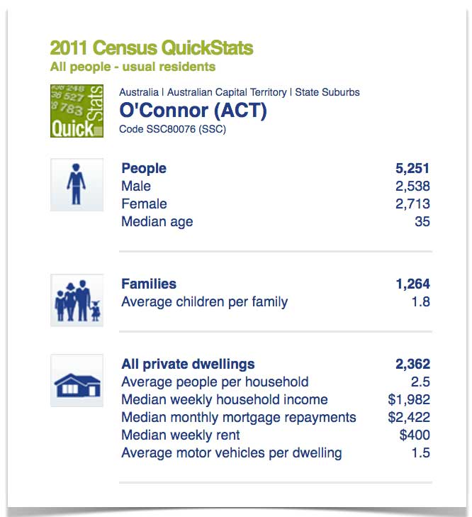 oconnor-act-census-stats