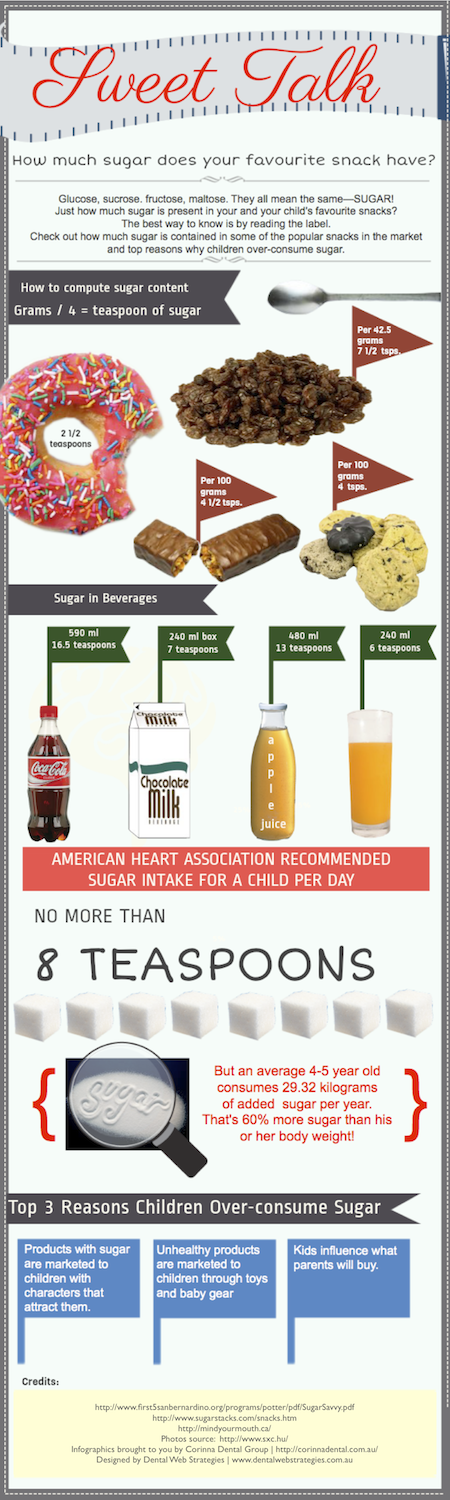 How Much Sugar is In Your Favorite Snack?