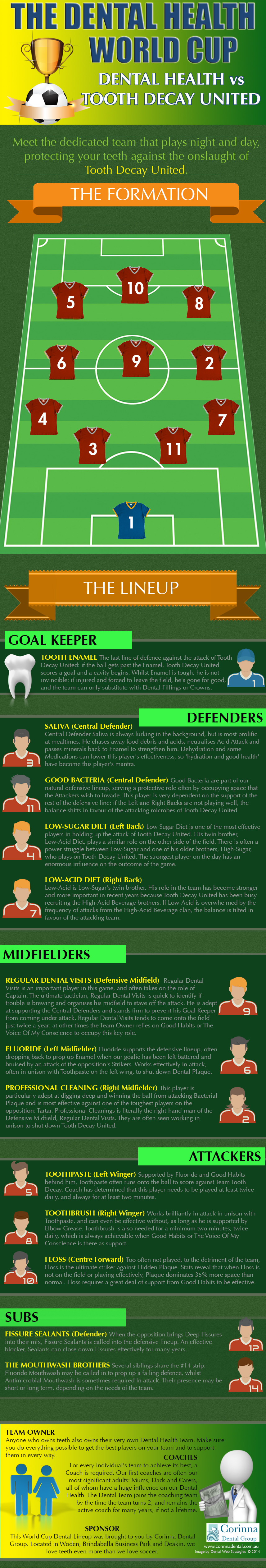 Dental Team Cup infographics