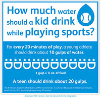 An image of Safe Kids Worldwide's Infographic on How much water should a kid drink while playing sports.
