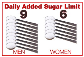 American Heart Foundation sugar intake guidelines