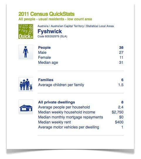 Fyshwick-census-quick-stats