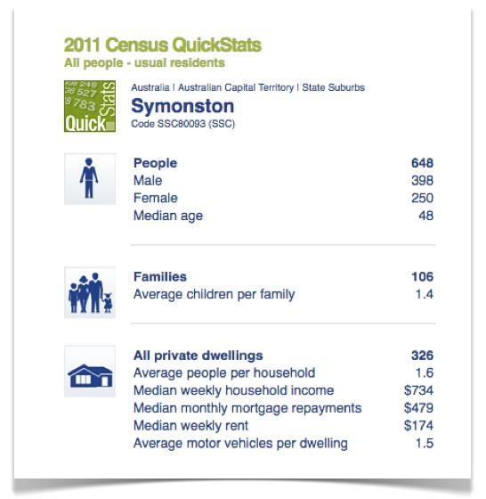 symonston-census